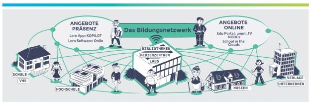 Übersicht zum Ergebnis der AG Bildung der collaboratory Initiative Smart Country