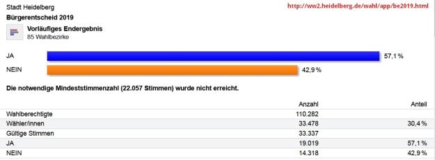 Screenshot des Ergebnisses des Bürgerentscheids zur Verlagerung des rnv-Betriebshofs auf den Großen Ochsenkopf am 21.7.19 (nicht erfolgreich)
