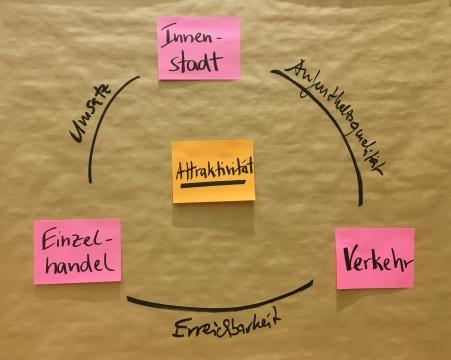Foto einer Pinnwand mit zentralen Begriffen (Innenstadt, Einzelhandel, Verkehr, Attraktivität, Aufenthaltsqualität, Umsatz, Erreichbarkeit)